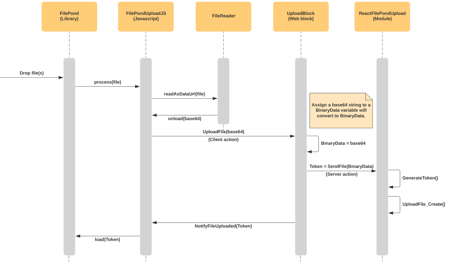 RFPU_Upload_Sequence-Diagram-Stuart-Harris-(1).png